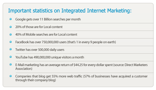 Integrated Internet Marketing Statistics